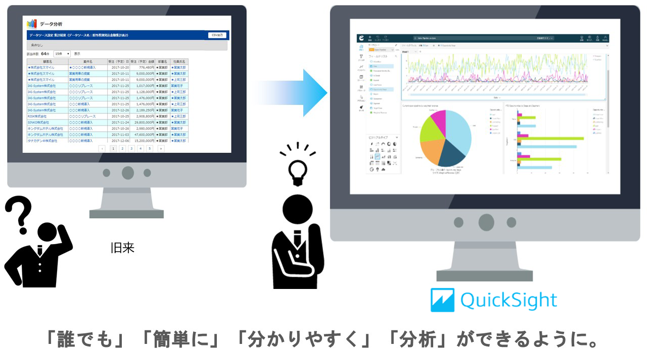 「Amazon QuickSight」のイメージ